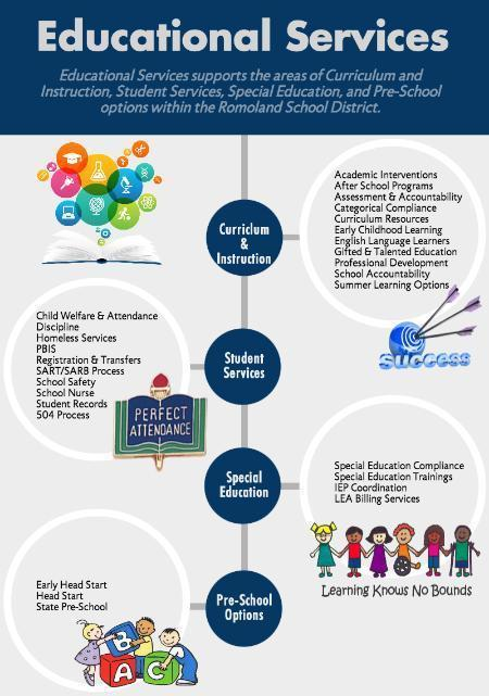 Educational Services Infographic